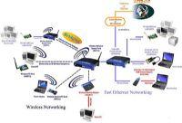 ออกแบบติดตั้งระบบ Wireless LAN (wifi)ภายในองค์กร สำนักงาน หน่วยงาน