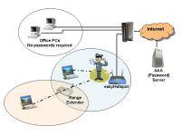 ออกแบบระบบ Wi-Fi Hotspot Internet สำหรับหอพัก  อาคารชุด  Condo หรือสถานที่สาธารณะ